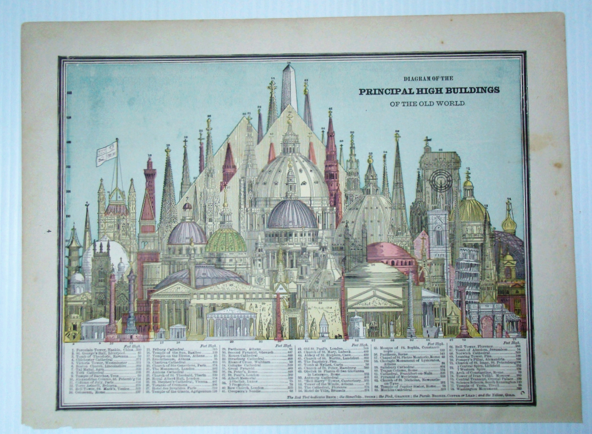 Image for Color Diagram of the Principal High Buildings of the Old World