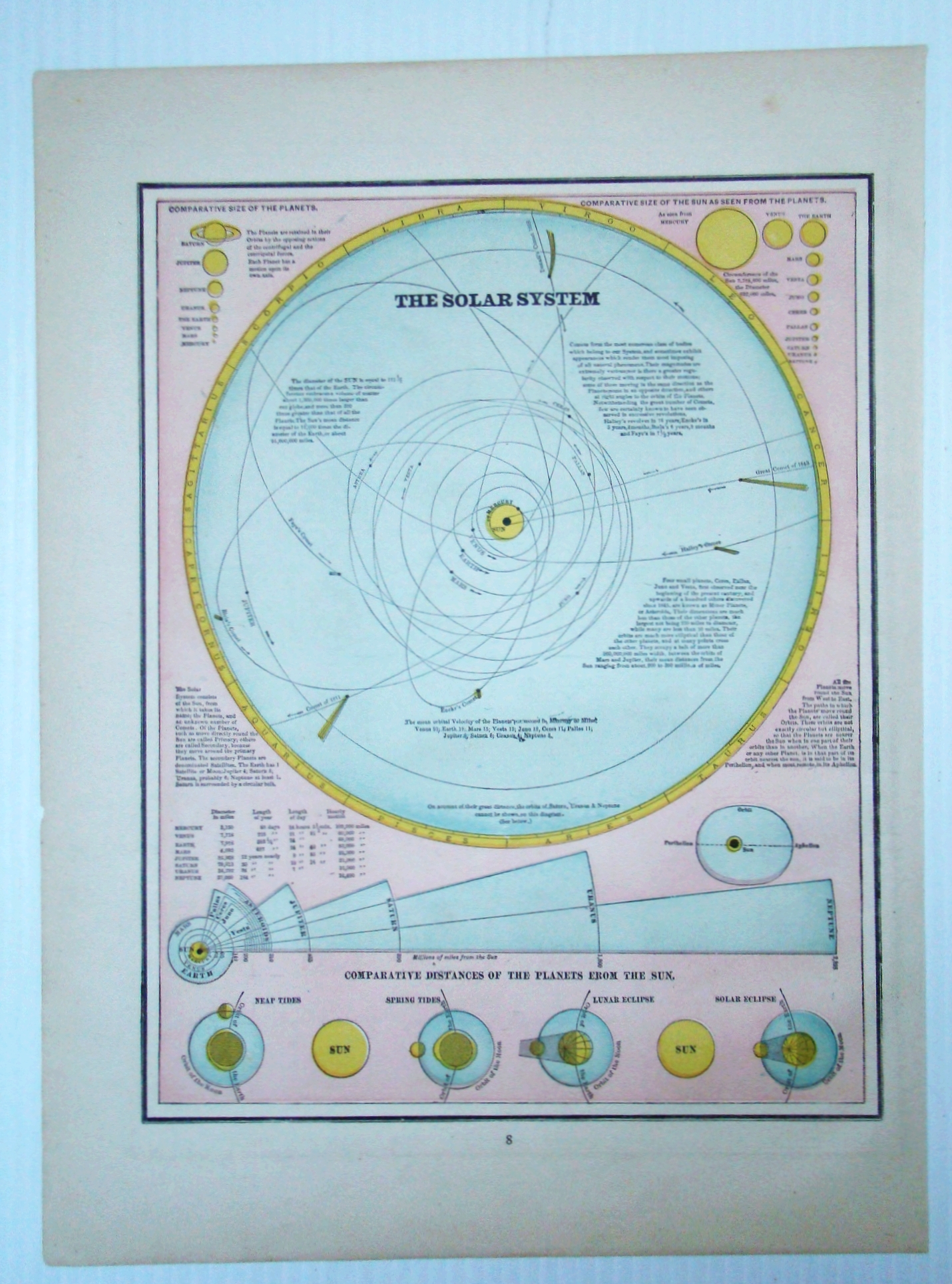 Image for 1889 Map of the Solar System, Illustrating Comparative Distances of the Planets From the Sun